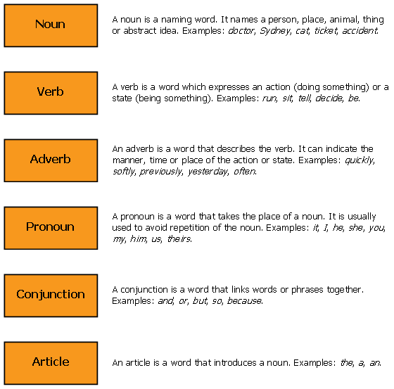 Parts of speech   Basic English Rules   Pinterest   Ingilizce ...