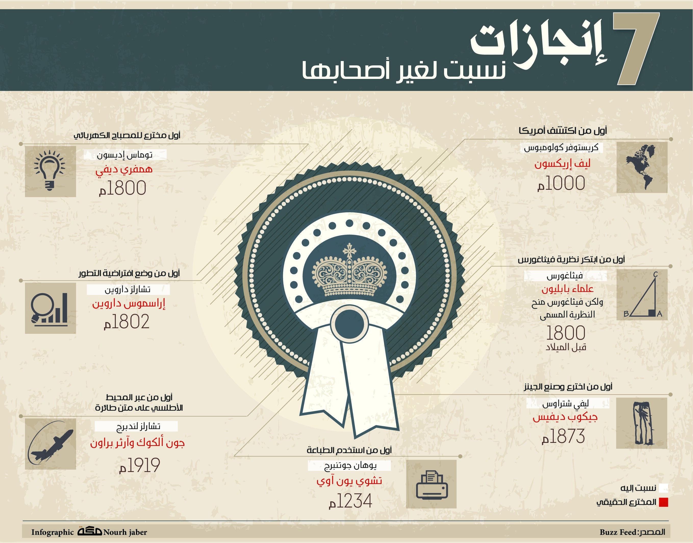 7 إنجازات نسبت لغير أصحابها صحيفة مكة انفوجرافيك منوعات Movie Posters Infographic Movies