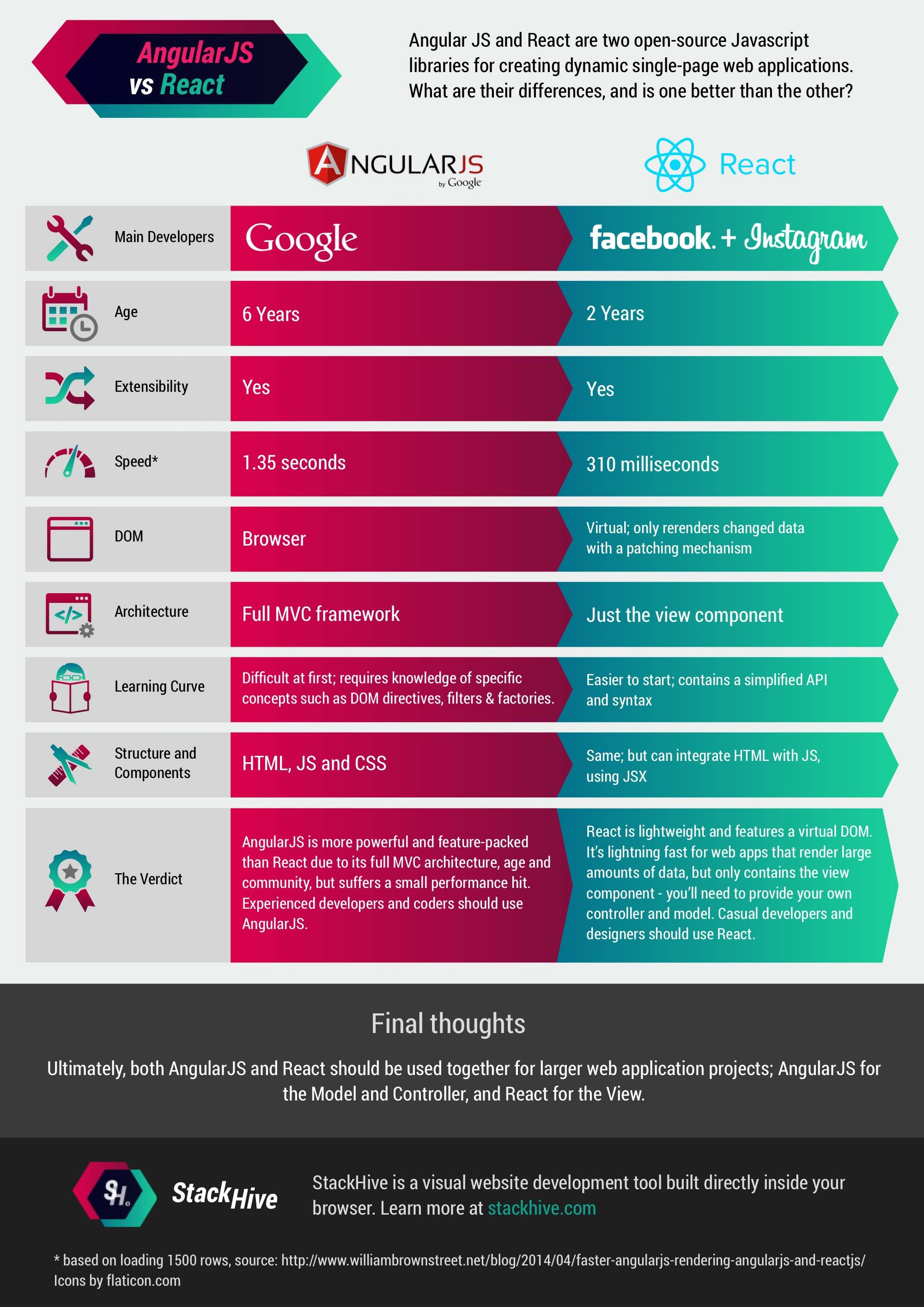 Infographic Angularjs Vs React With Images Online Web Design