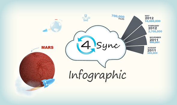 awesome 4sync infographic
