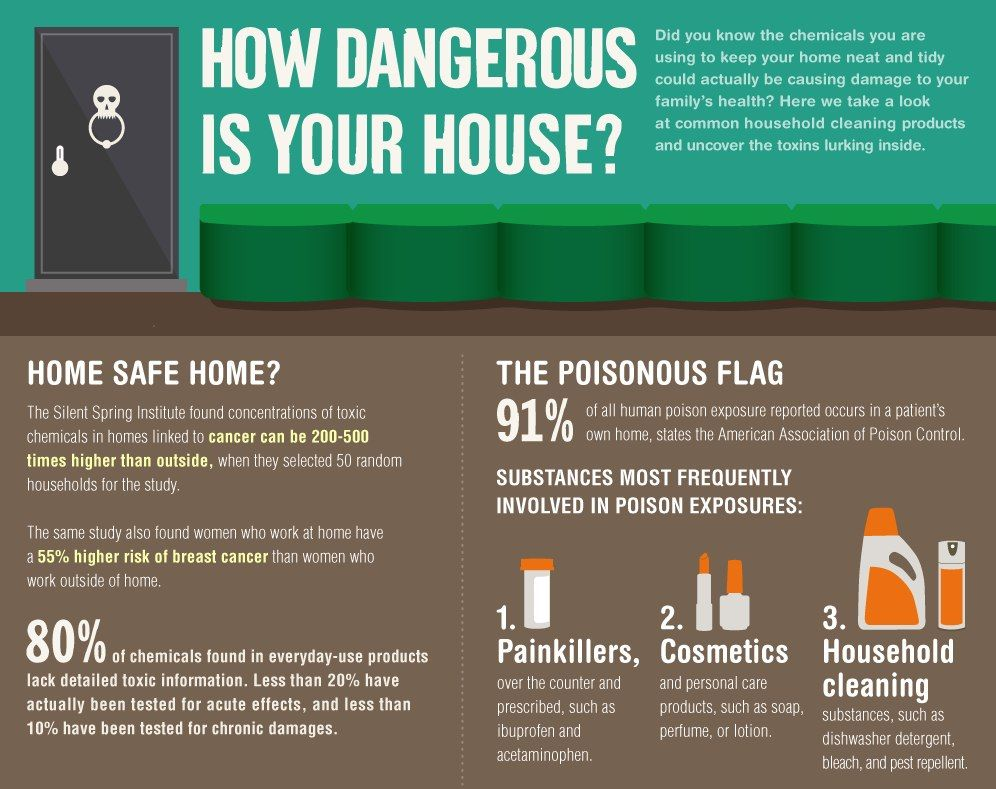 How Dangerous Is Your House Https Nutritionsimplified Myshaklee