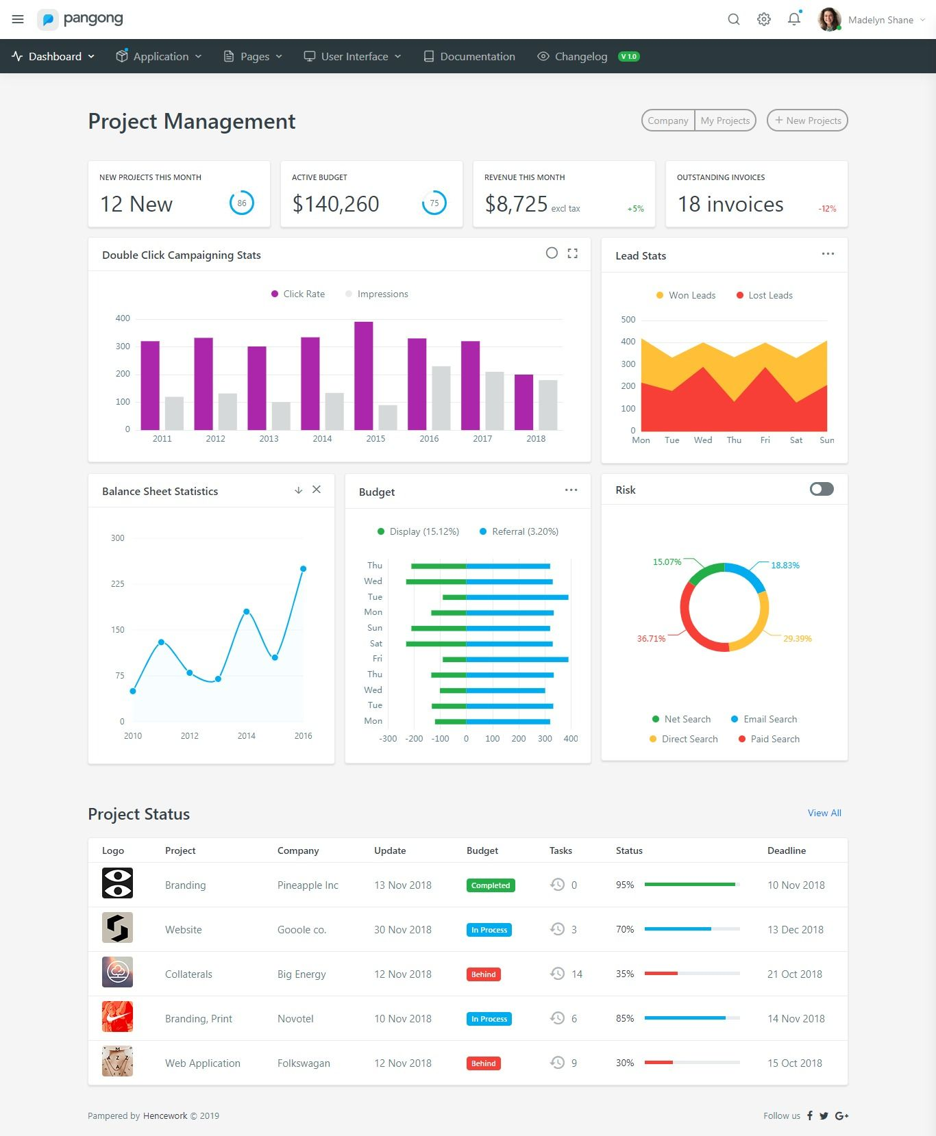 Pin On Html Admin Templates