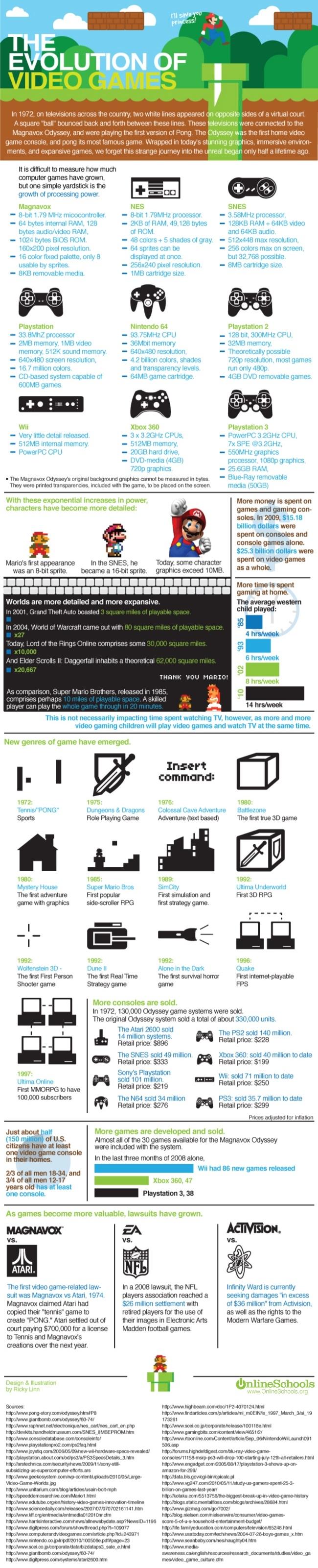 Video Game Evolution Evolution of video games