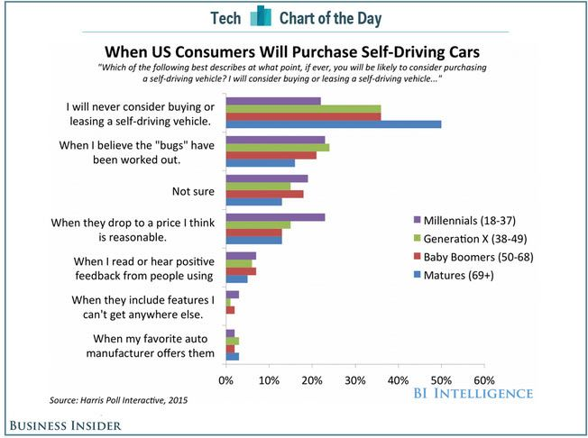 This Is A Graph Telling Us About Citizens When Will They The Self Driving Car U Think Were Ready For It