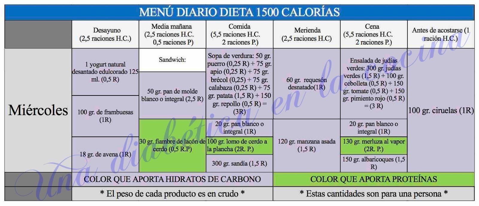 Dieta diaria de 1500 calorias