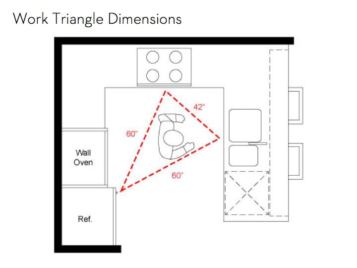 Kitchen Work Triangle Dimensions  Google Search  Kitchen Yūkiyō Awesome Kitchen Triangle Design Inspiration Design