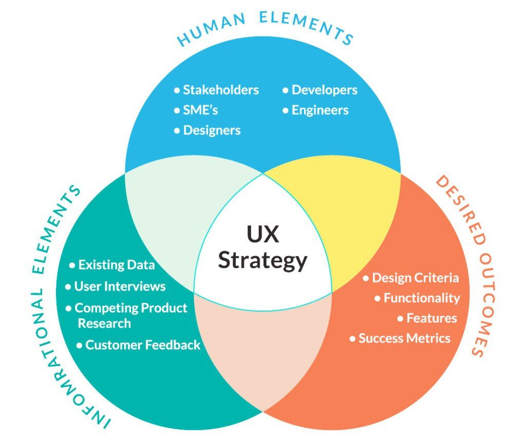 Ux Strategy Ux Design Process Experience Design Design Thinking Process