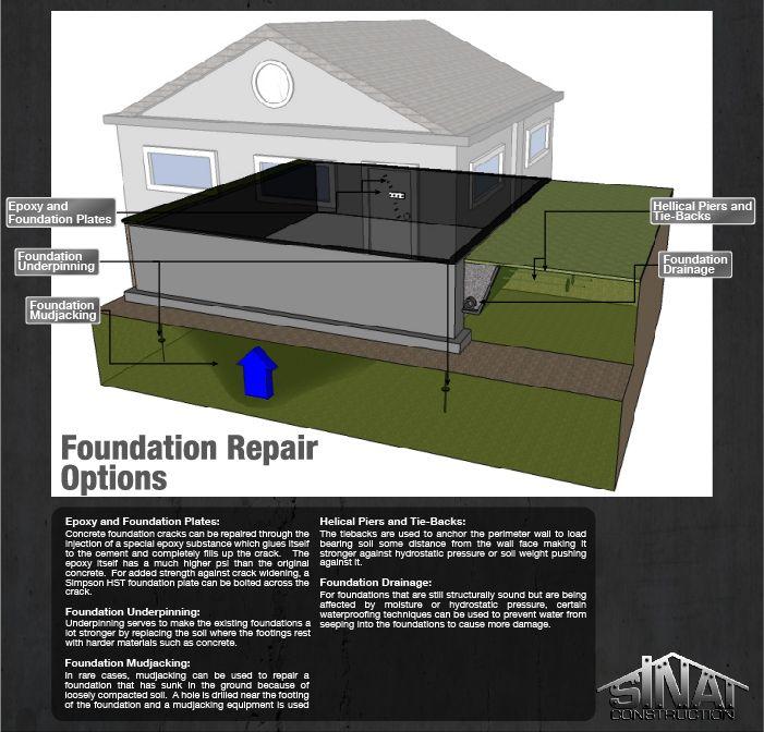 Foundation Repair Methods Foundation Repair Repair Foundation