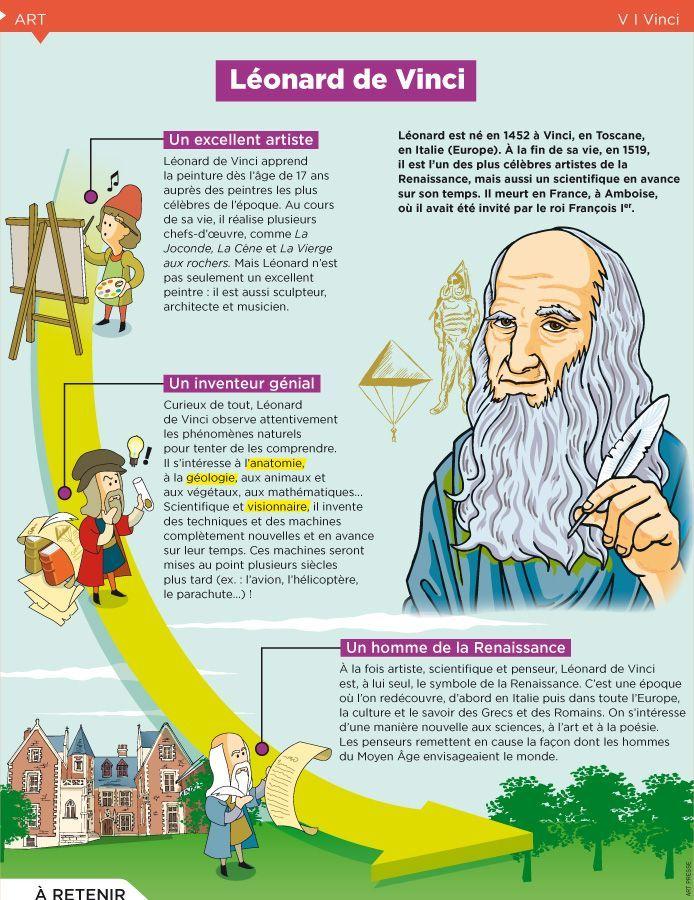 Educational infographic : Fiche exposés : Léonard de Vinci