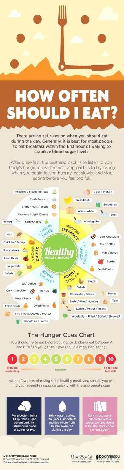 Best diet pills that work fast tips 45+ ideas #diet
