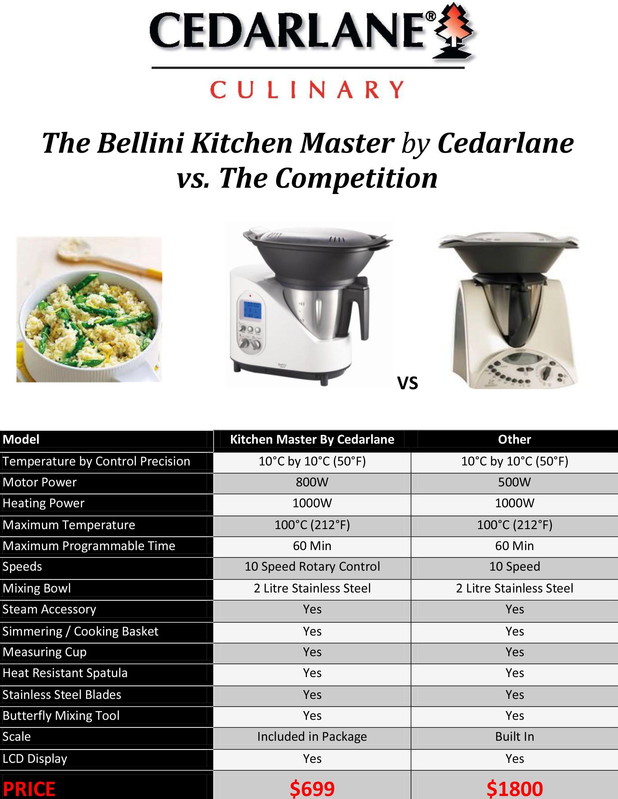 Www Cedarlaneculinary Ca Bellini Bellini Recipe Modernist Cuisine