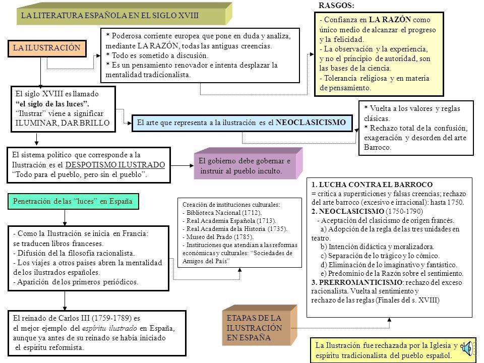 Contexto Historico Y Cultural Del Siglo Xviii La Fabula En El Siglo Xviii Samaniego E Iriarte M En 2020 Literatura Del Siglo Xviii Literatura Espanola Literatura Ap