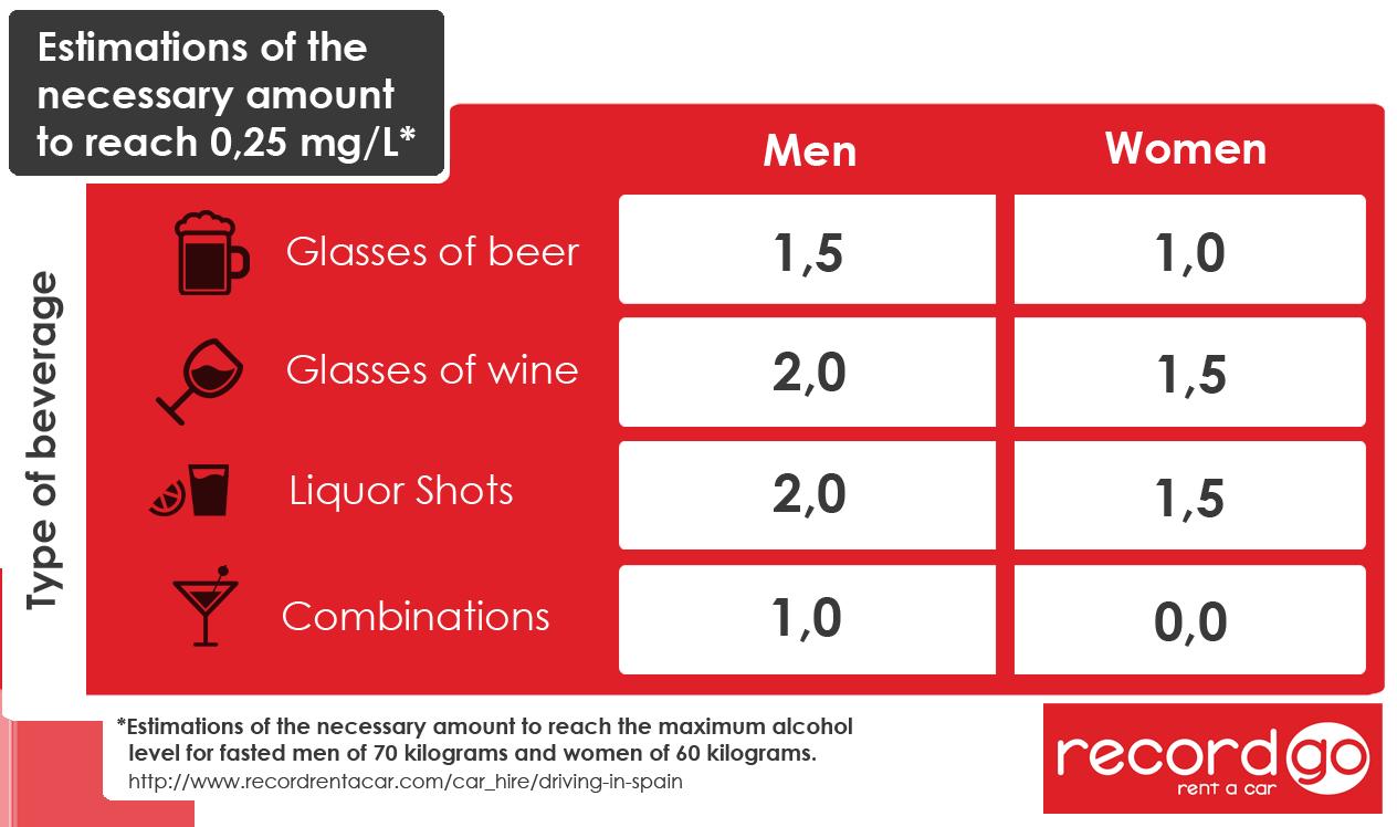 Alcohol limits in Spain Car hire, Liquor shots, Spain