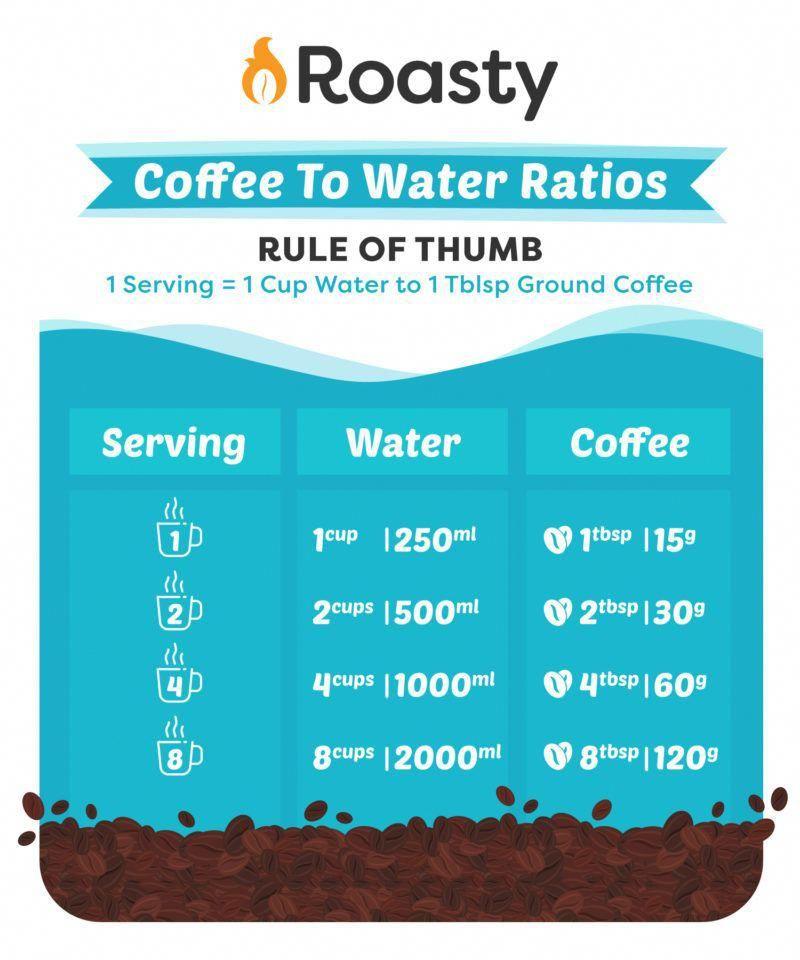 Coffee To Water Ratios Communitycoffee Coffee To Water Ratio Best French Press Coffee French Press Coffee