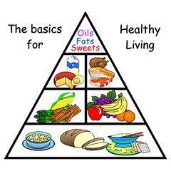 Optimal Food Pyramid Diagram For Kids