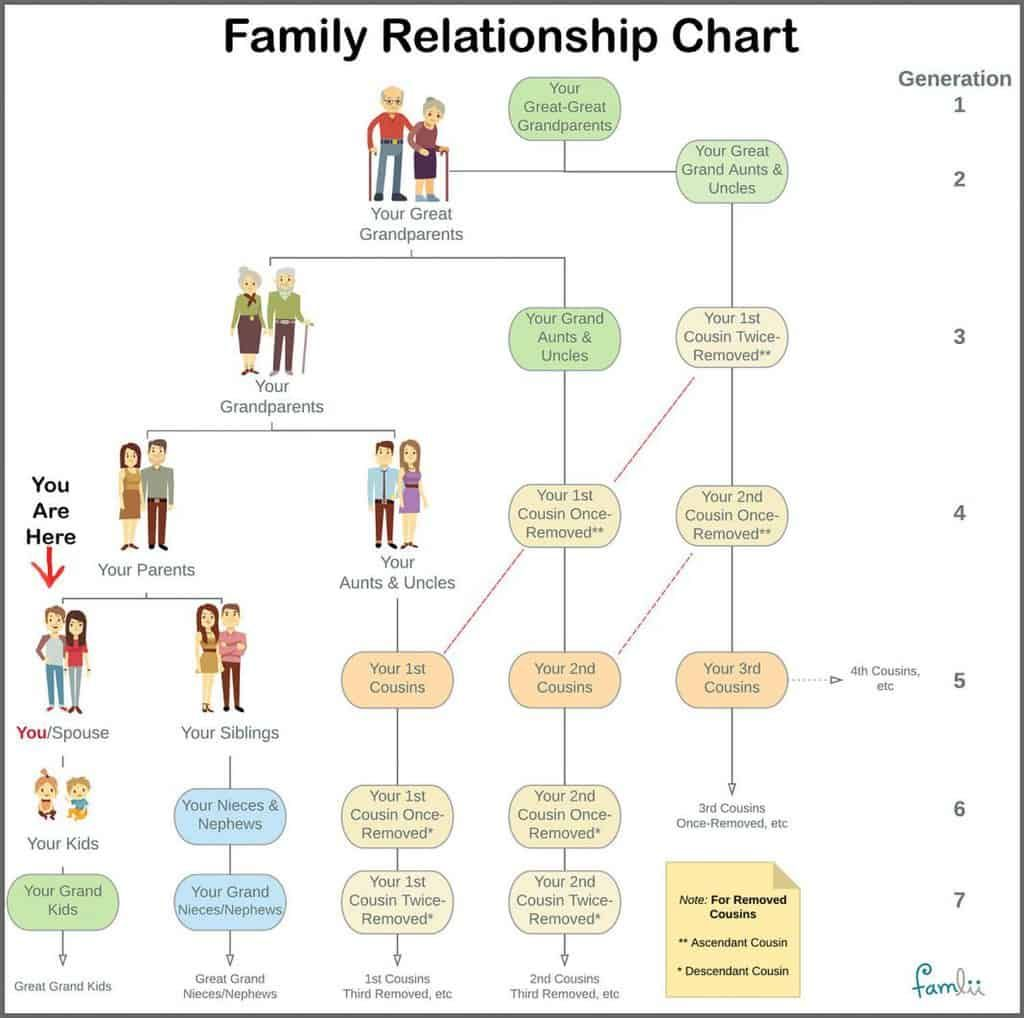 Simple Family Relationship Chart For Naming Kinfolk Famlii Family Relationship Chart Relationship Chart Family Tree Chart