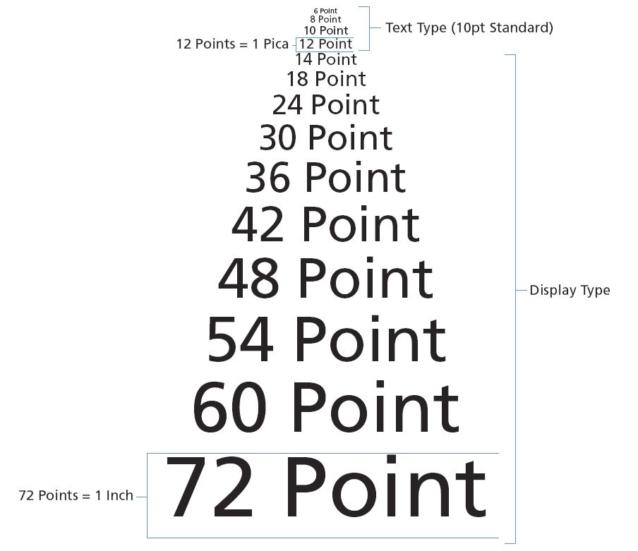 point size chart http facweb cs depaul edu sgrais images type cc11 20 5 jpg yearbook class