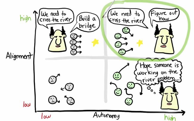 Alignment Vs Autonomy Agile Scrum Scrum Master