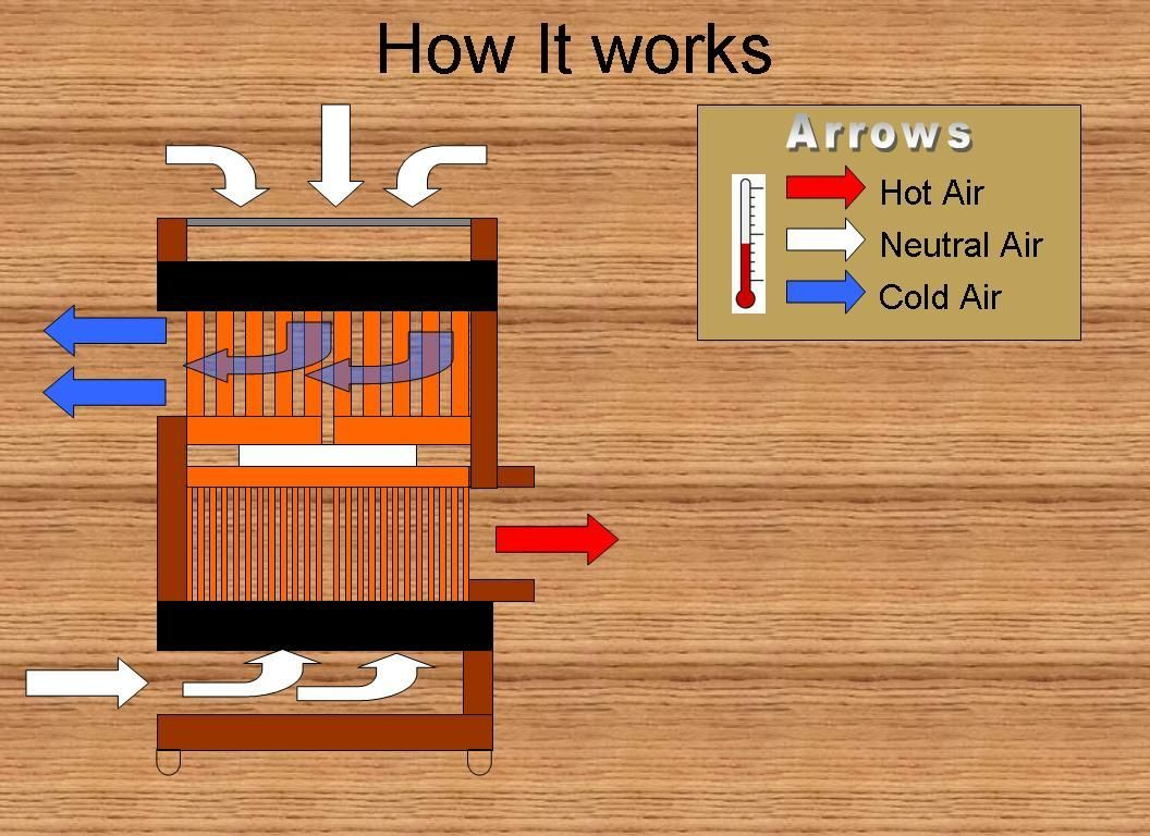 Mini Peltier Air Conditioner (Plans) Diy ac