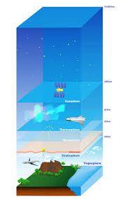 Resultado De Imágenes De Google Para Https Www Geoenciclopedia Com Wp Content Uploads 2015 08 Capas De La Atmosf Earth Atmosphere Earth Solar System Projects