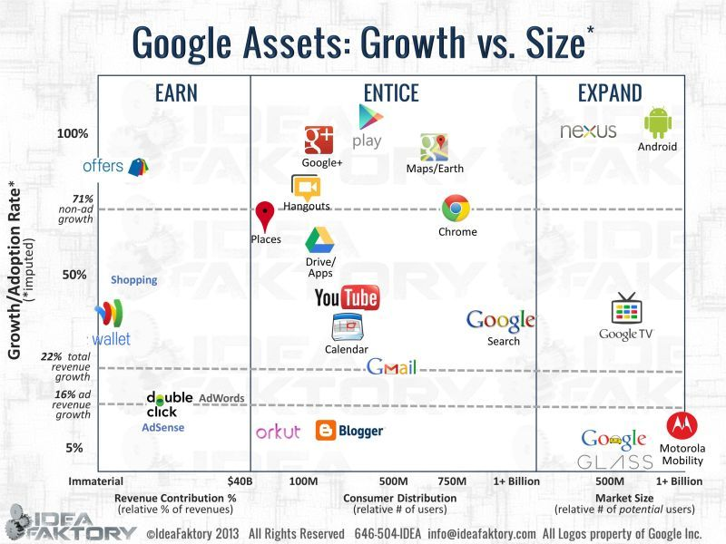 Google S Strategy Explained Google Assets Growth Vs Size Social Media Infographic Business Graphics Google Maps Earth
