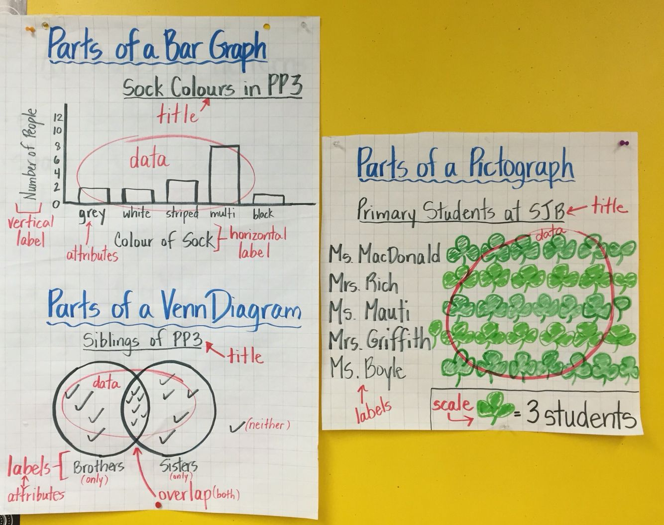 Anchor charts for bar graph venn diagram and pictograph gr 3 math anchor charts for bar graph venn diagram and pictograph gr 3 math ccuart