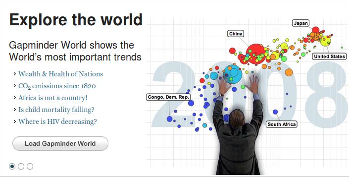 GAPMINDER - spoznajte fascinujúci svet v číslach a živých štatistikách. Neuveríte, že aj grafy môžu byť vzrušujúce!