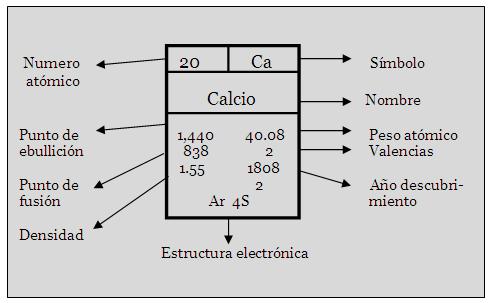 en esta pic nos damos cuenta de como esta estructurado un elemento tanto sus caracteristicas - Tabla Periodica Y Sus Caracteristicas