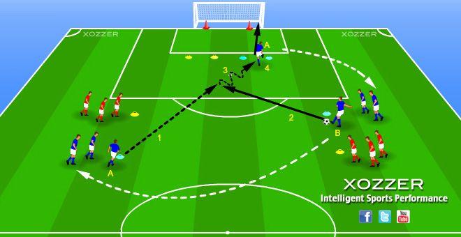 Ejercicio De Futbol Tiro A Puerta Xozzer Soccer Drills Football Training Youth Soccer