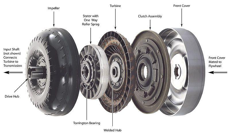 torque converter rebuilders canada
