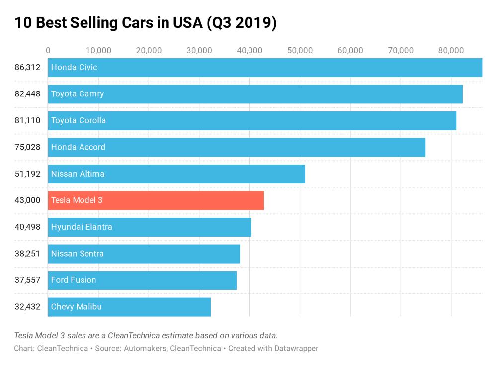 Tesla Model 3 6th Best Selling Car In Usa In 3rd Quarter Tesla Model Tesla Used Luxury Cars