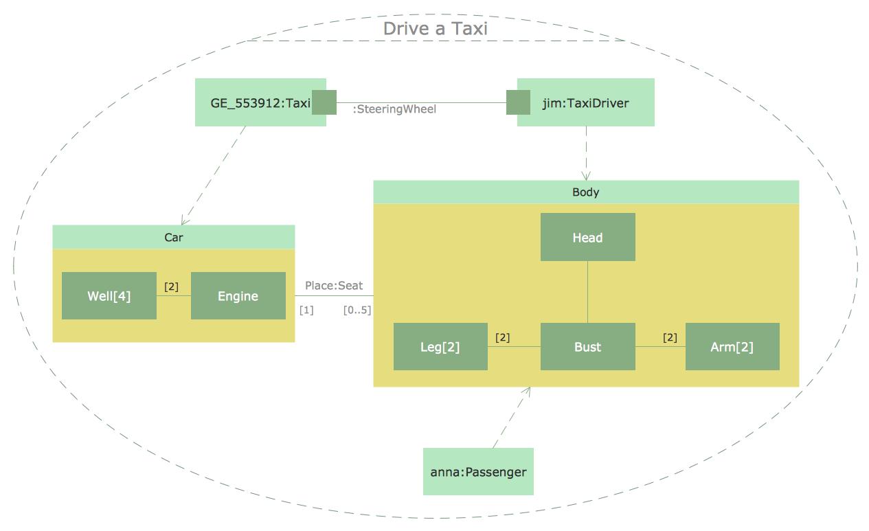 uml composite structure diagram drive a taxi [ 1265 x 773 Pixel ]