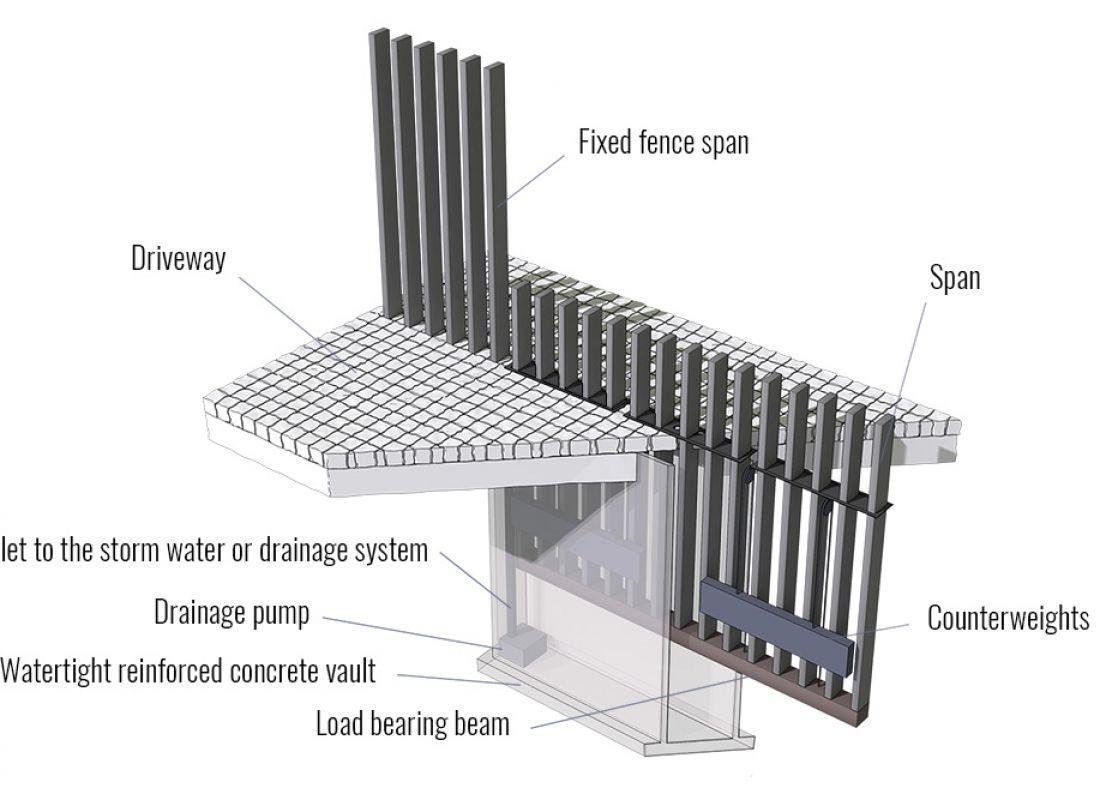 Fancy Fence   Retractable Gate   Technology