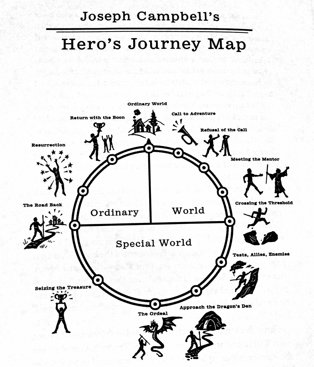 professor Joseph Campbell outlines the now famous Hero's Journey ...