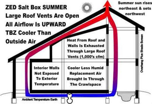 Passive And Active House Cooling 101 Shtf Preparedness Passive