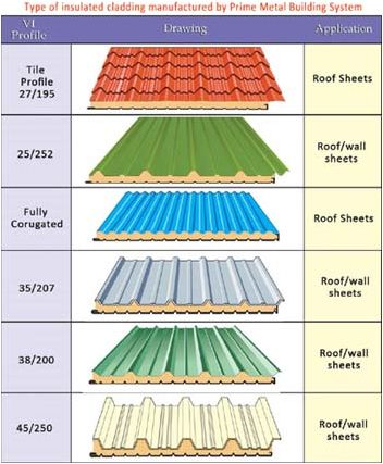 Check These Metal Roof Styles Metalroofstyles Metalroofing