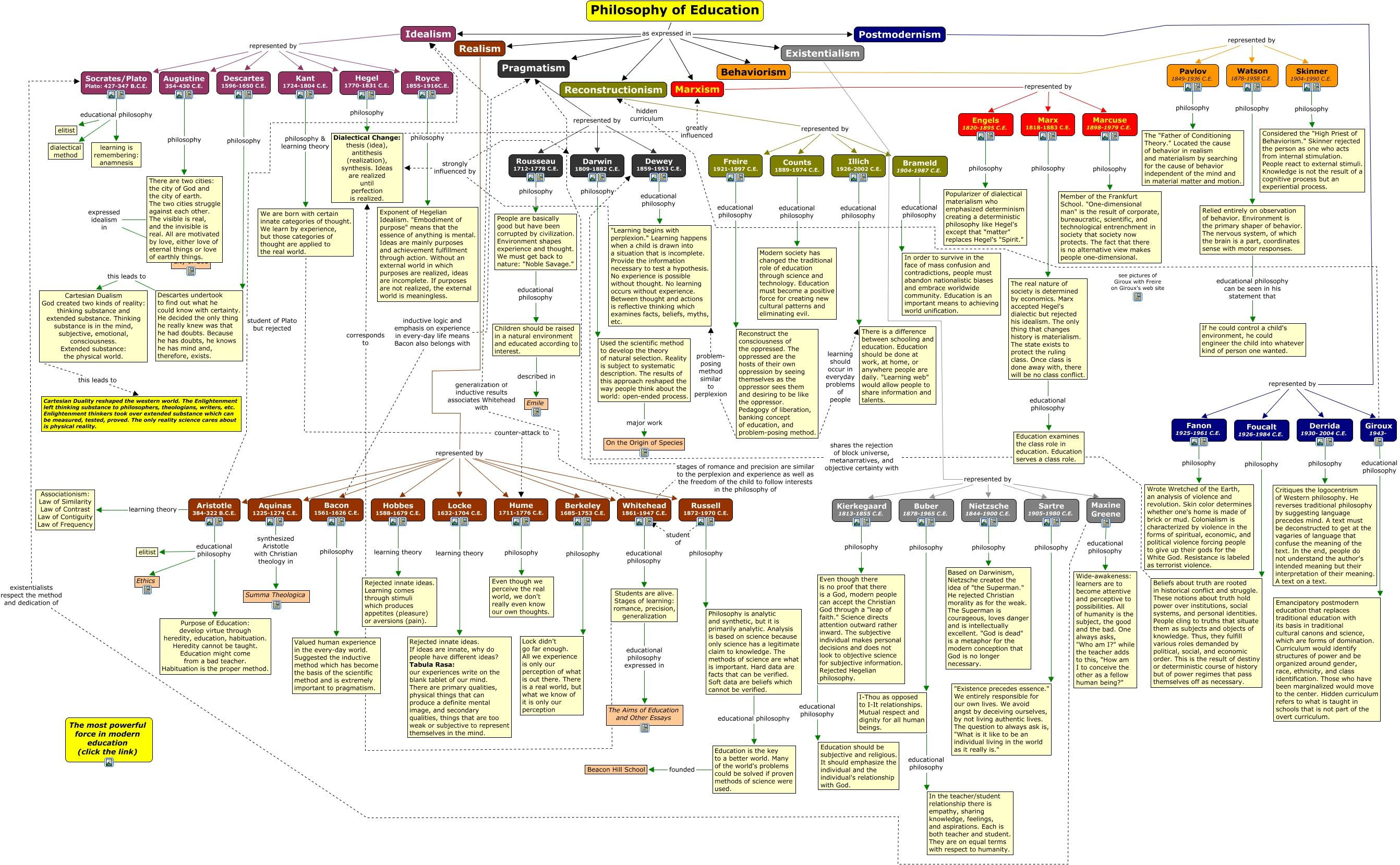 idealism philosophy of education pdf