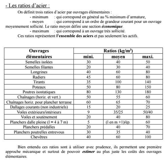 Ratios d 39 acier minimum d 39 armatures pour ouvrages b ton - Exemple de devis construction ...