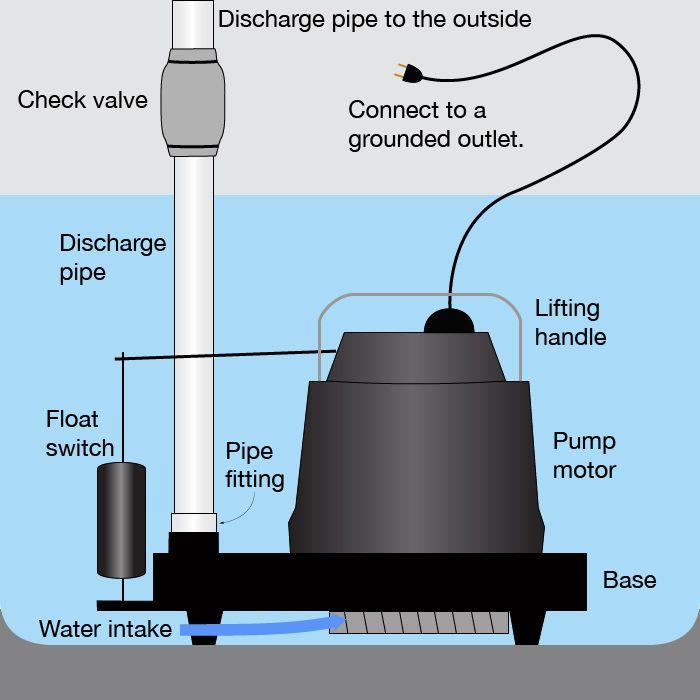 Sump Pump Diagram Sump Pump Backup Sump Pump Sump
