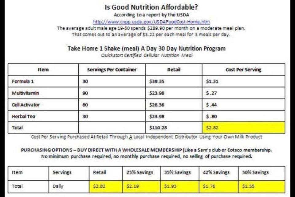 How Much Does Herbalife Cost? Have You Asked The Doctor