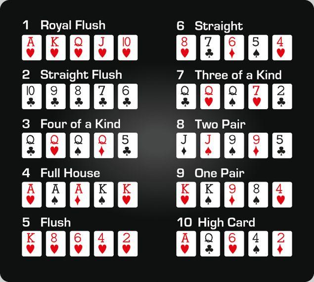 Poker Hands Poker Hand Rankings Top Poker Hands Hands Of
