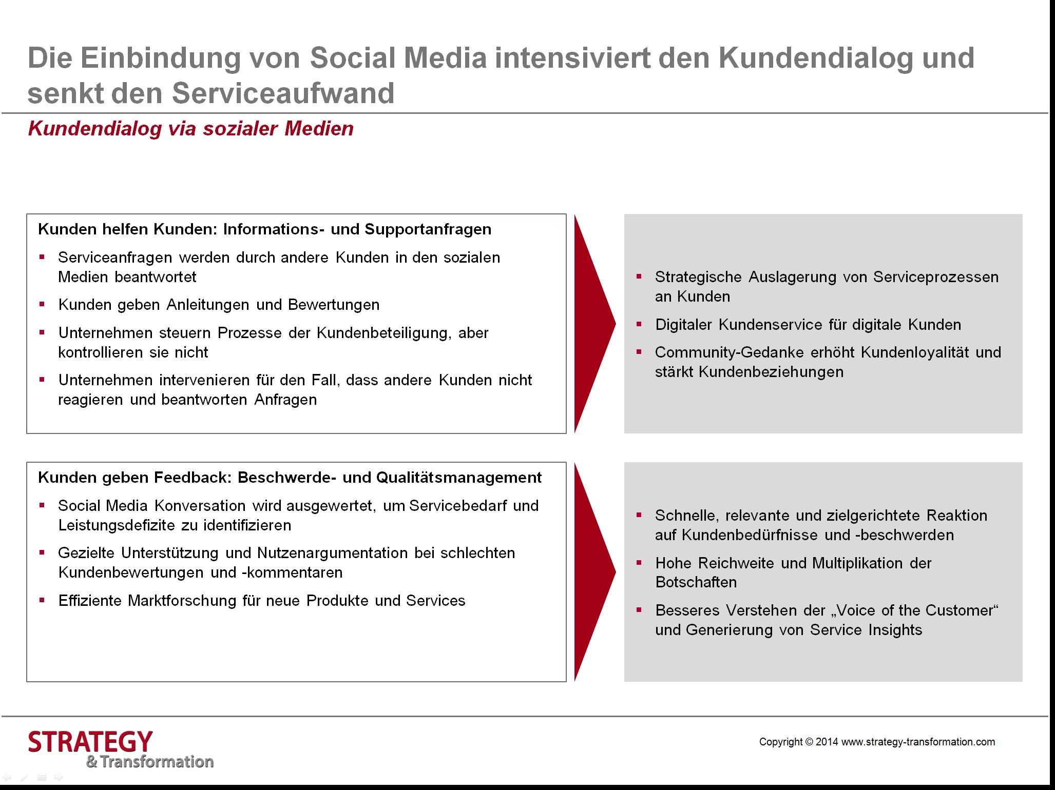 Nett Fortsetzen Der Terminologie Für Den Kundendienst Zeitgenössisch ...