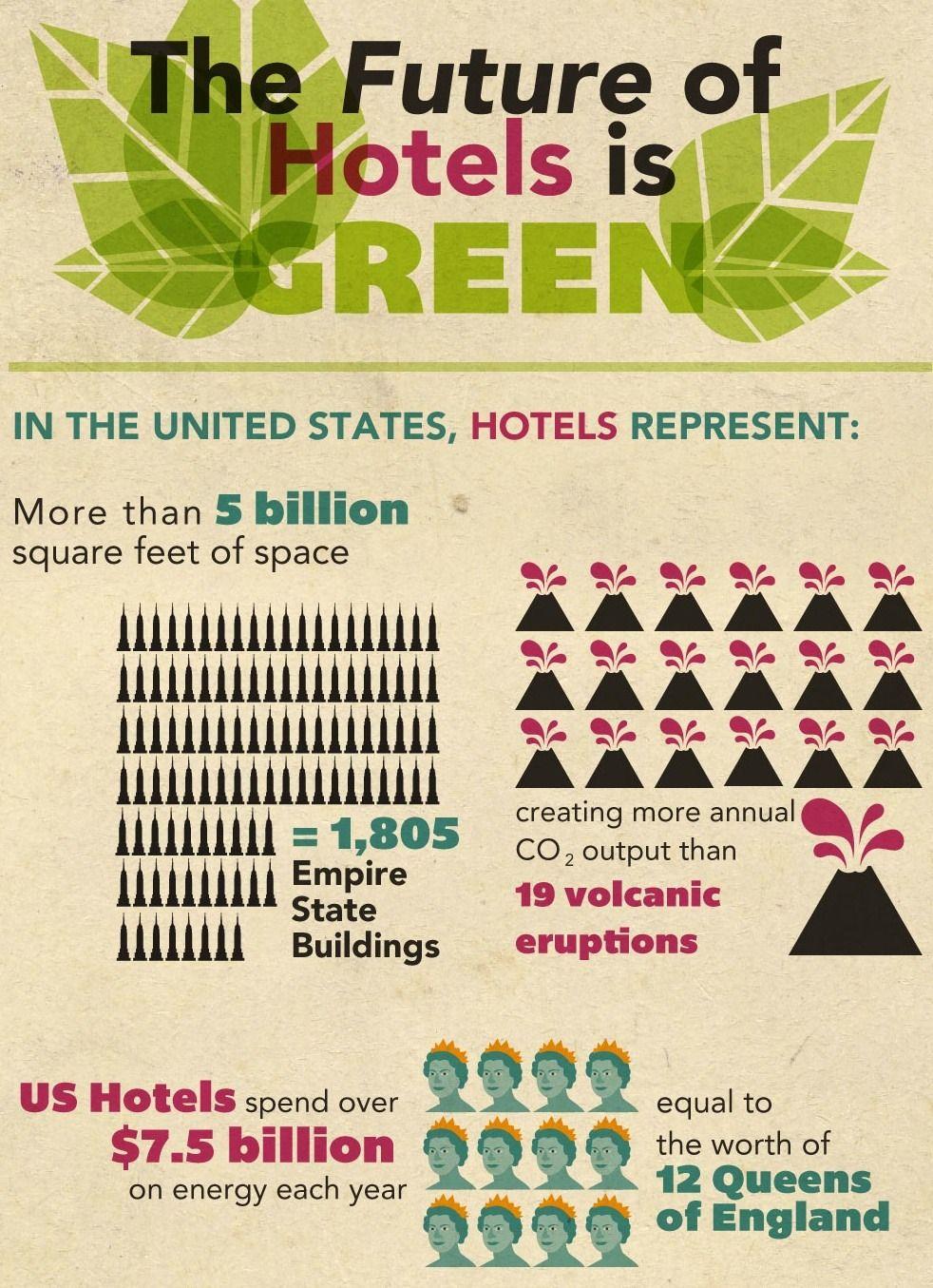 Eco Tourism Graphs Turismo Sostenible Desarrollo Sostenible