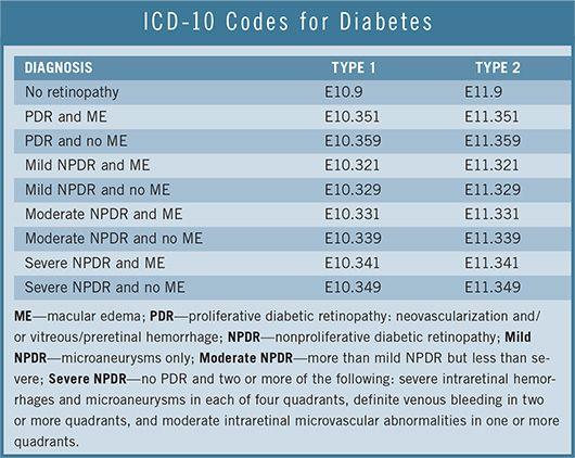 código icd para diabetes mellitus tipo 1