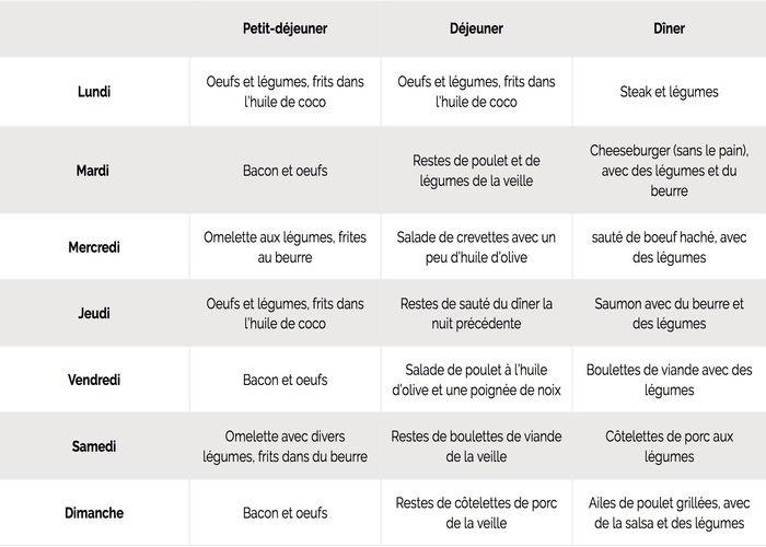 menu pour regime triglyceride