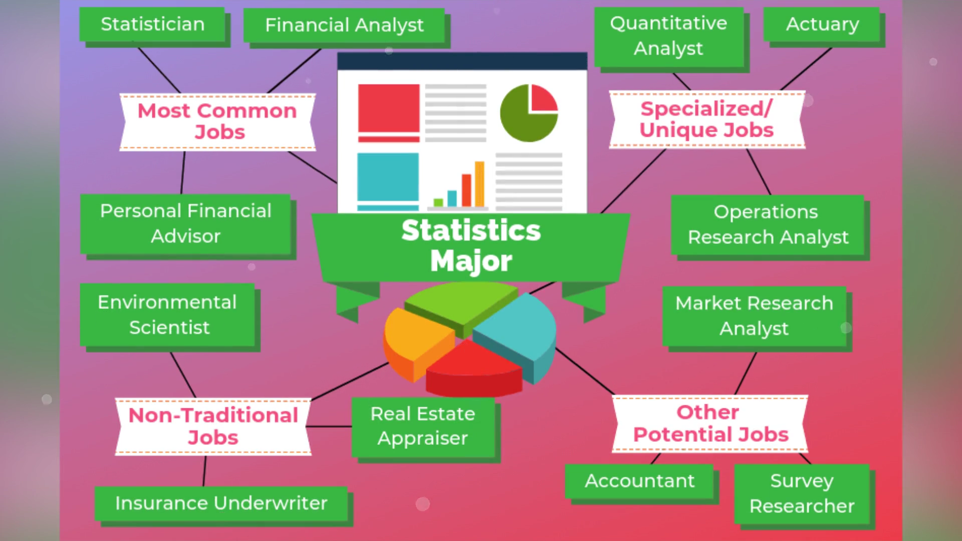 12 Jobs For Statistics Major Video Video Video Marketing