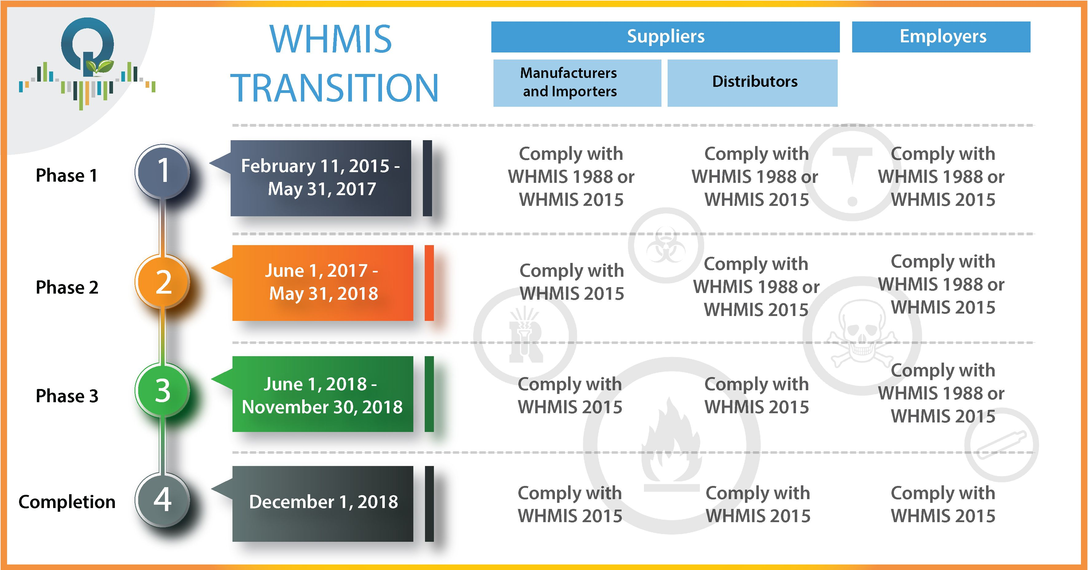 Canada WHMIS 2015 transition timeline Health and