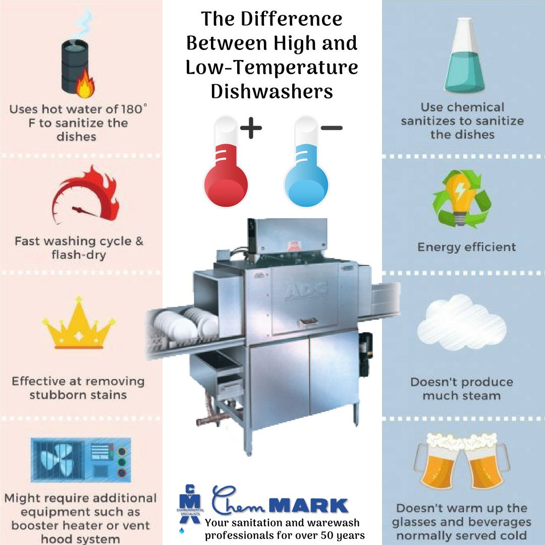 Should I Get A High Temp Or A Low Temp Commercial Dishwasher Chemmarkinc Dishwasher Hot Water Energy Efficiency
