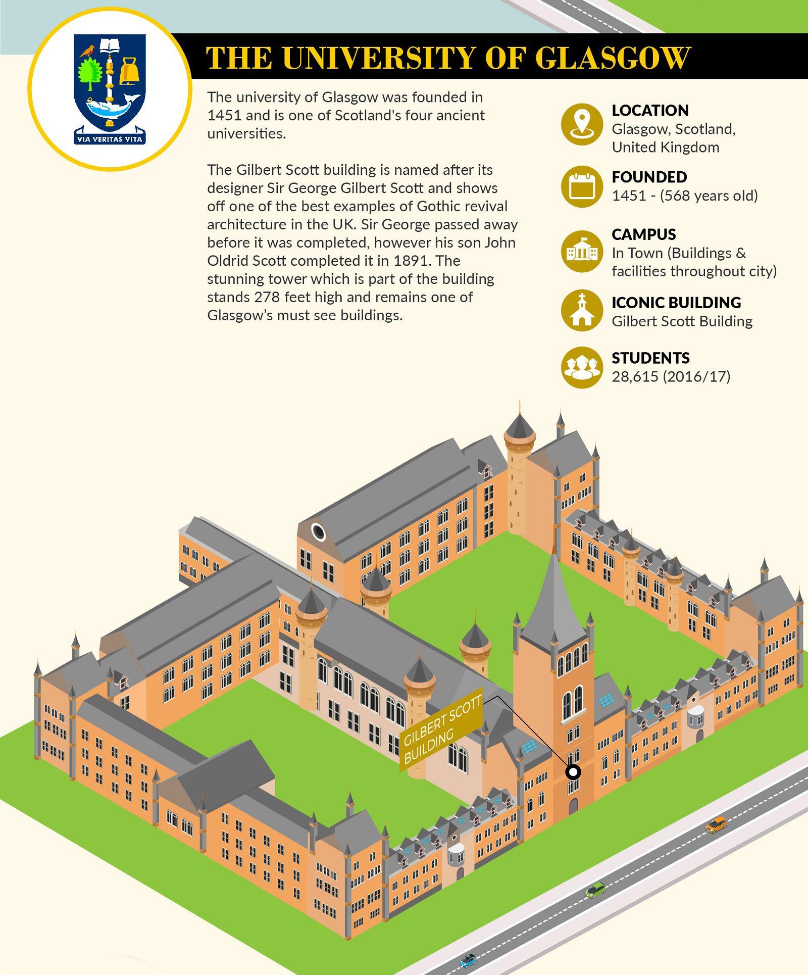 Uk S Most Majestic University Buildings Infographic University