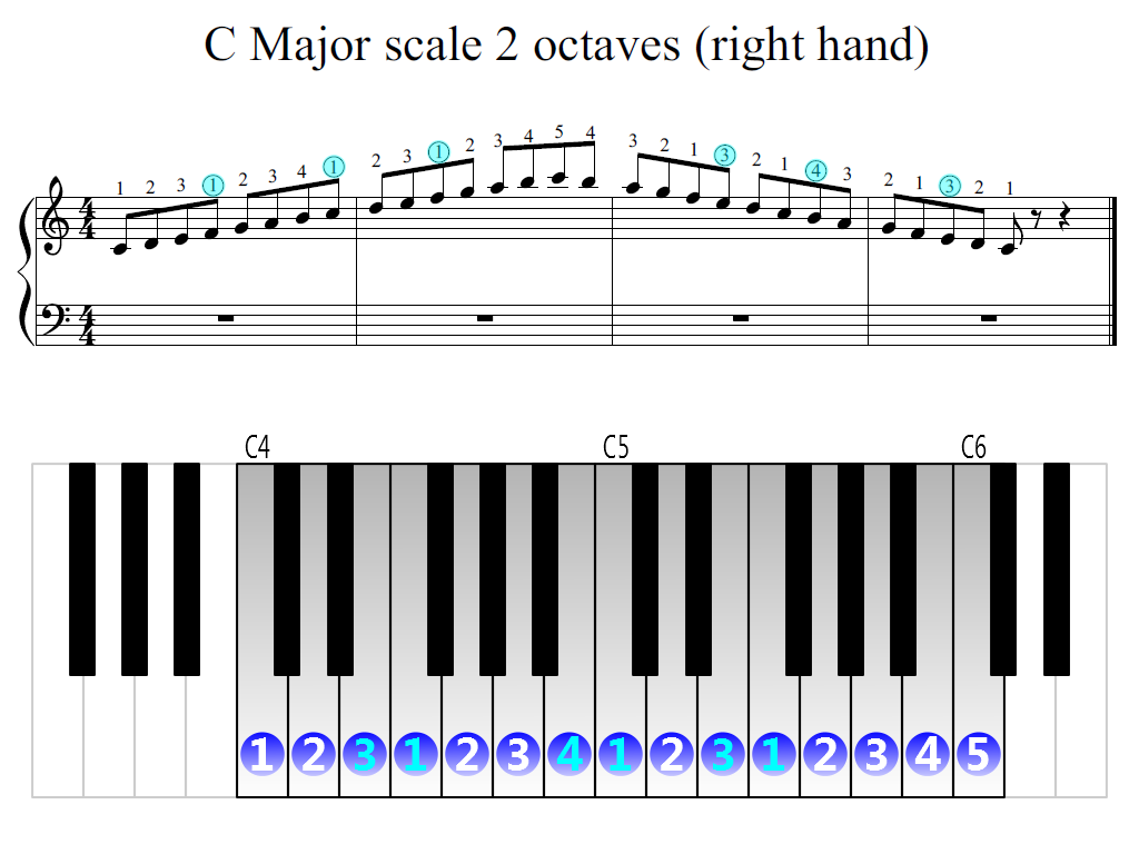 C Major Scale 2 Octaves Right Hand Mit Bildern